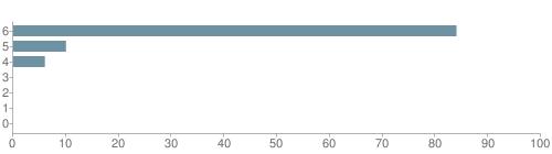Chart?cht=bhs&chs=500x140&chbh=10&chco=6f92a3&chxt=x,y&chd=t:84,10,6,0,0,0,0&chm=t+84%,333333,0,0,10 t+10%,333333,0,1,10 t+6%,333333,0,2,10 t+0%,333333,0,3,10 t+0%,333333,0,4,10 t+0%,333333,0,5,10 t+0%,333333,0,6,10&chxl=1: other indian hawaiian asian hispanic black white